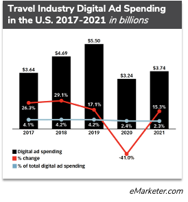 Travel Industry Digital Ad Spending in the US 2017-2021